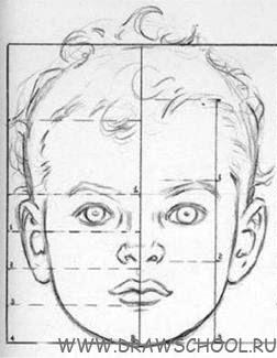 Как рисовать детям лицо поэтапно для начинающих